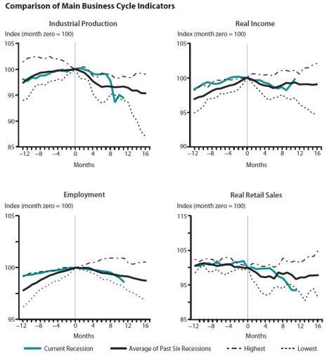 Recession Figures